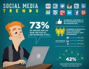 Know what's trending for perfect Social Media Management